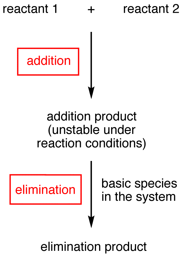 addition elimination ochempal