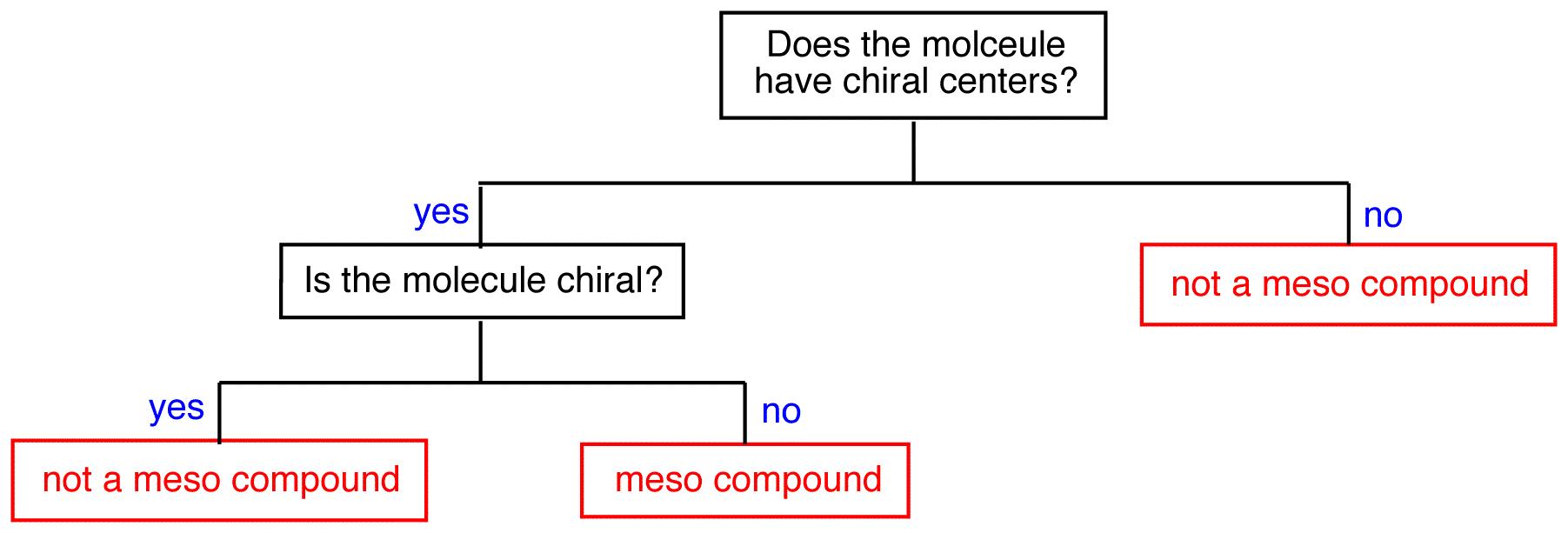 Meso Compound Answers Ochempal