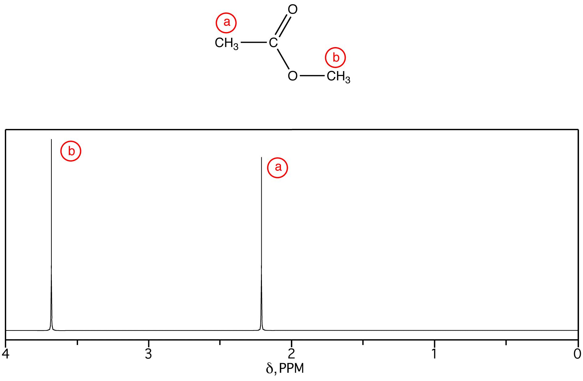 Chemical Shift Ochempal