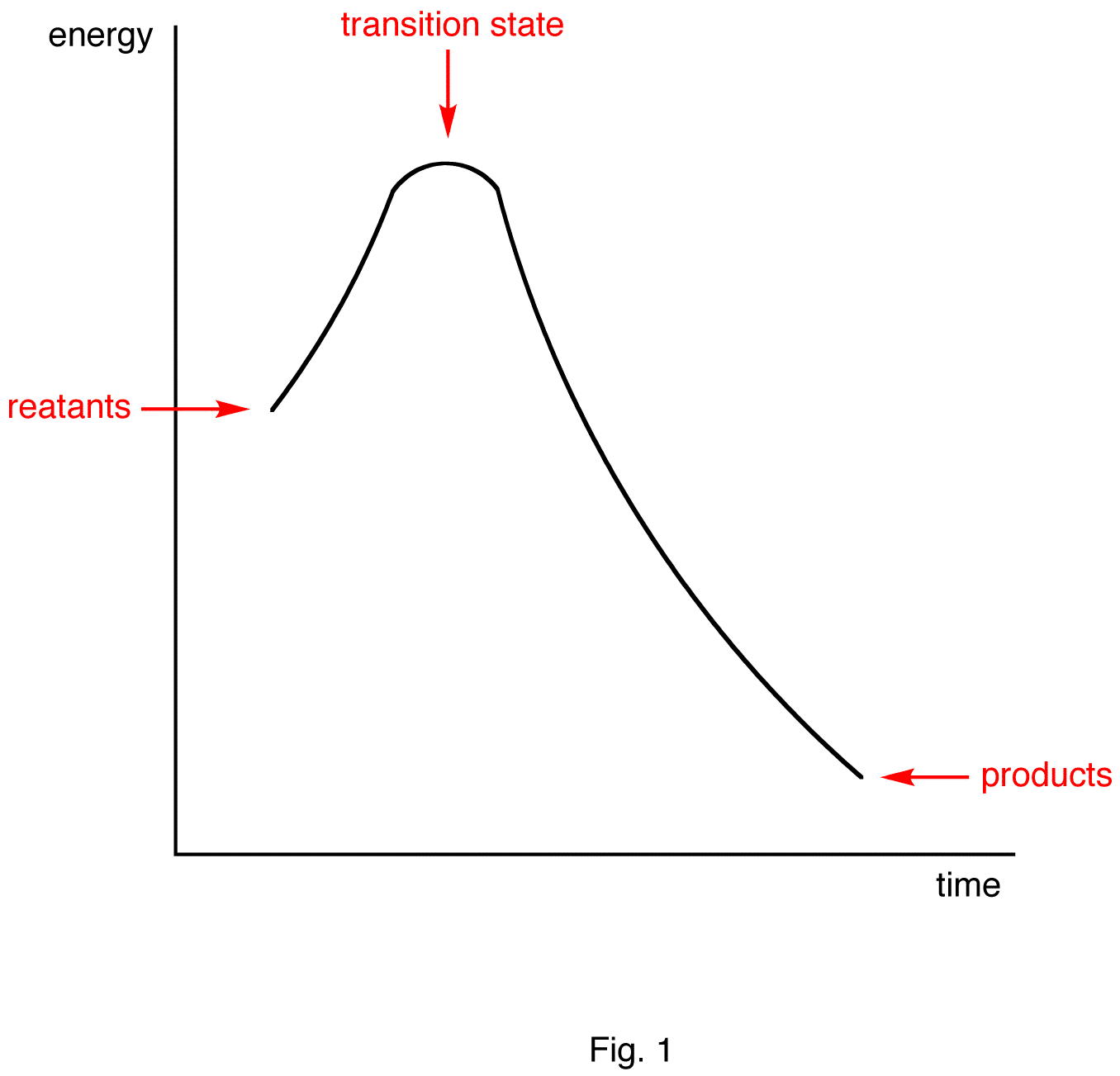 Hammonds postulate ochempal in an endothermic reaction the transition state is closer to the products than to the reactants in energy fig 2 therefore according to hammonds pooptronica Images