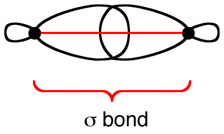 Sigma Bond Ochempal